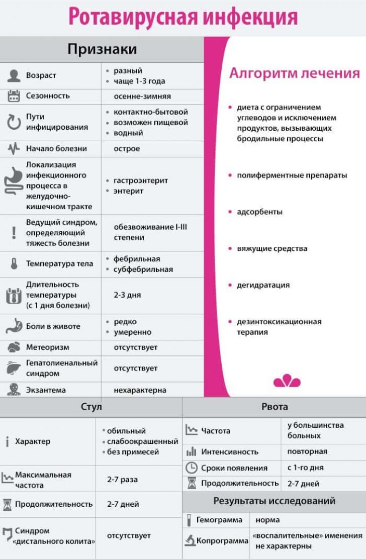 Диета при ротавирусе у детей: лечение и рецепты