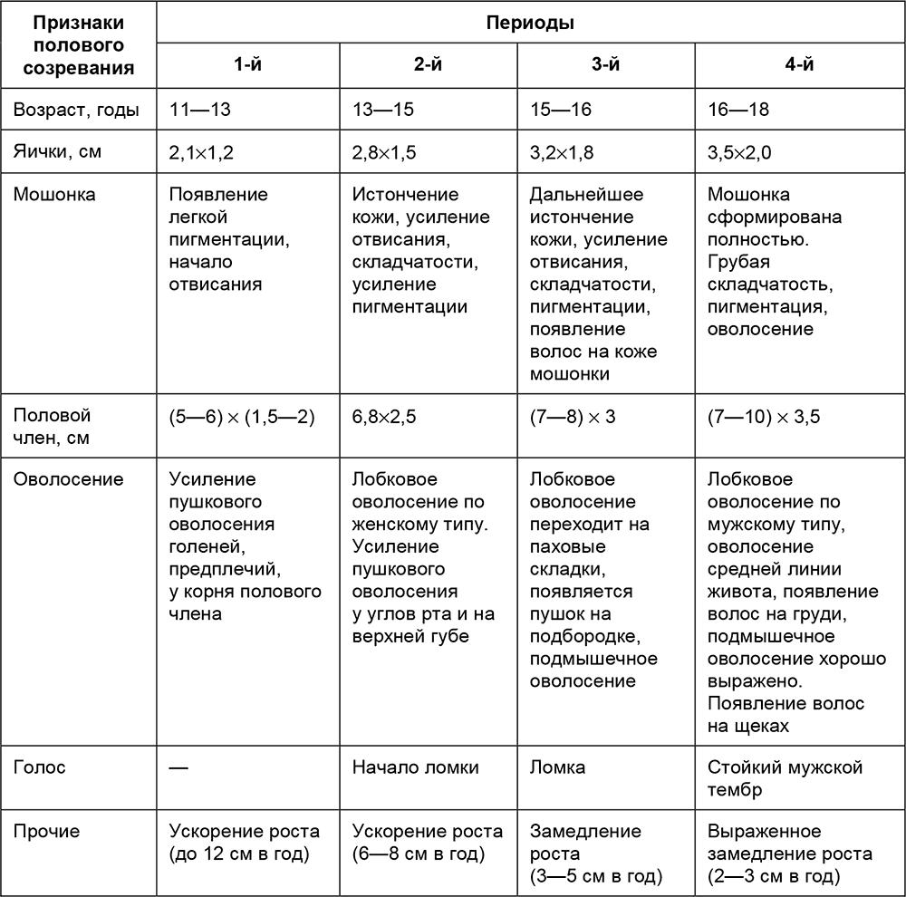 Группы противозачаточных таблеток, названия и их действие