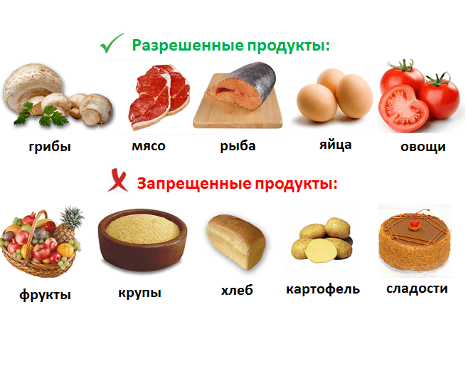 Полная кремлевская диета с таблицей и меню  Food and Health