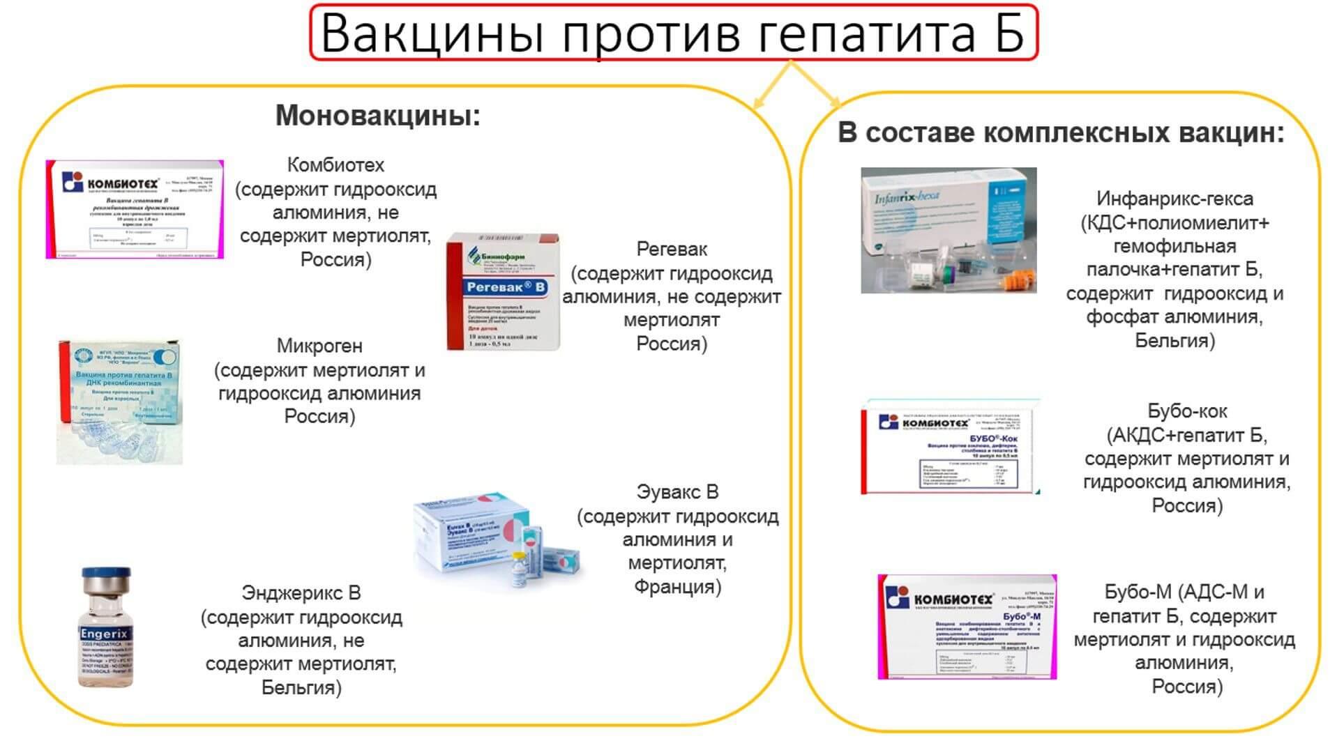 Ревакцинация гепатита в схема