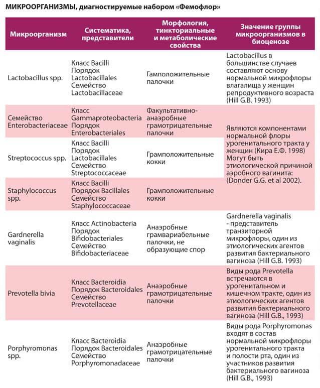 какие инфекции сдавать на простатит