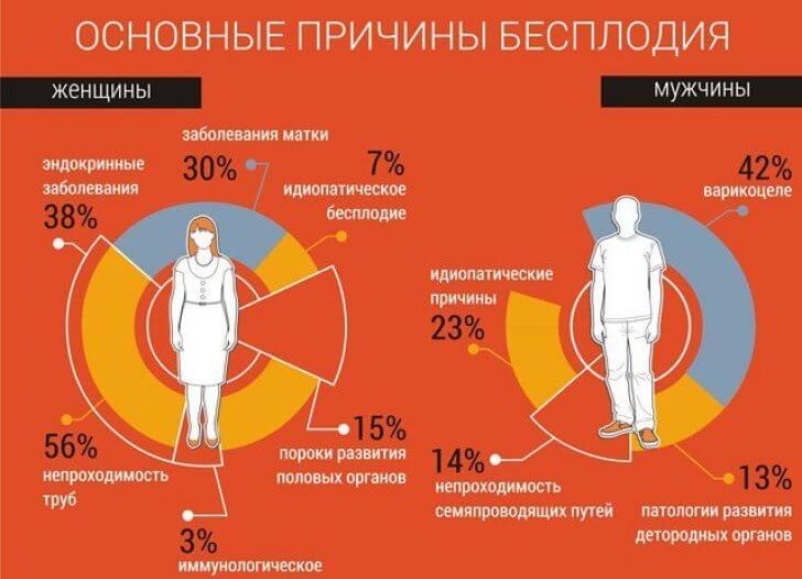 Гормональное бесплодие у мужчин и женщин признаки и симптомы лечение