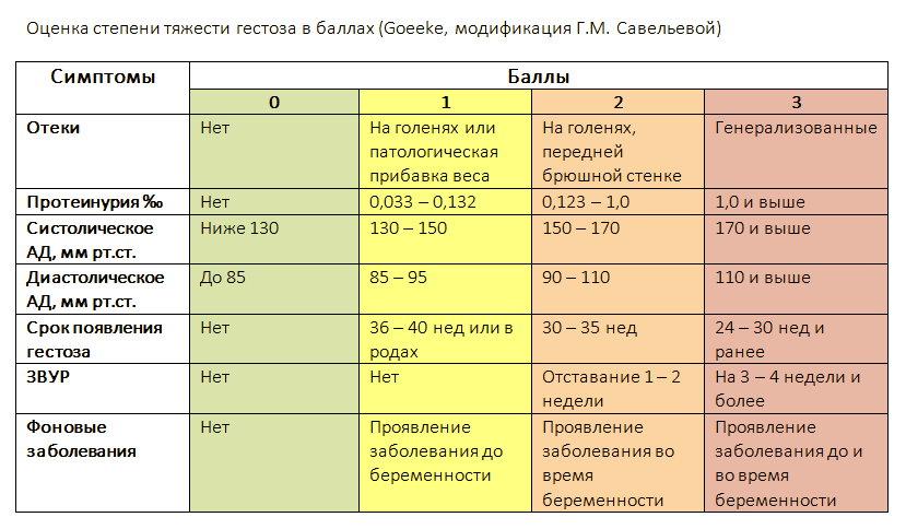 https://polzavred.ru/wp-content/uploads/gestoz-pri-beremennosti-simptomy-i-lechenie-1.jpg