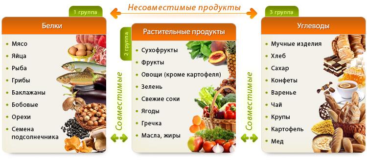 раздельное питание для похудения отзывы худеющих