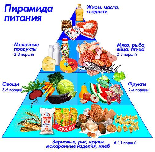 dieta vsd