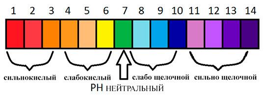 Shkala-kislotnosti