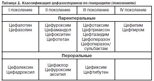 цефалоспорин инструкция по применению