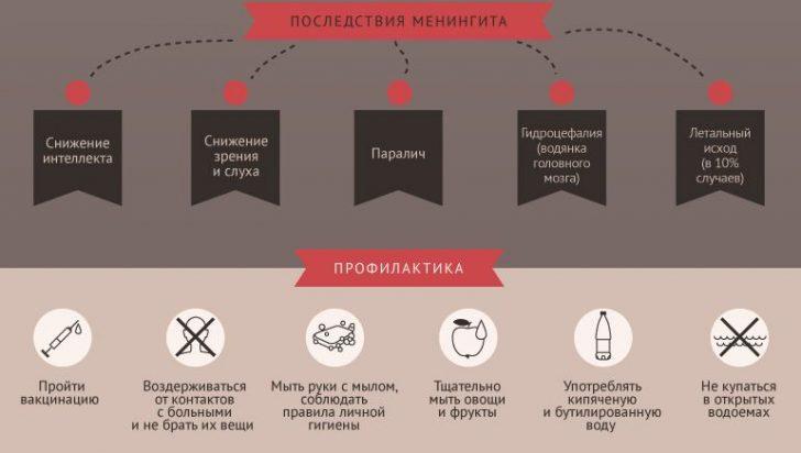 Последствия и профилактика менингита