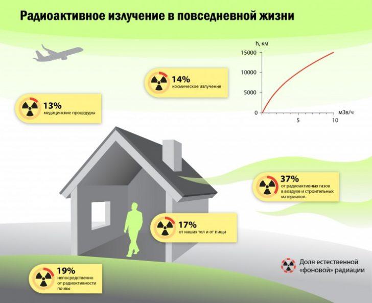 radiation_0022-e1302499354711