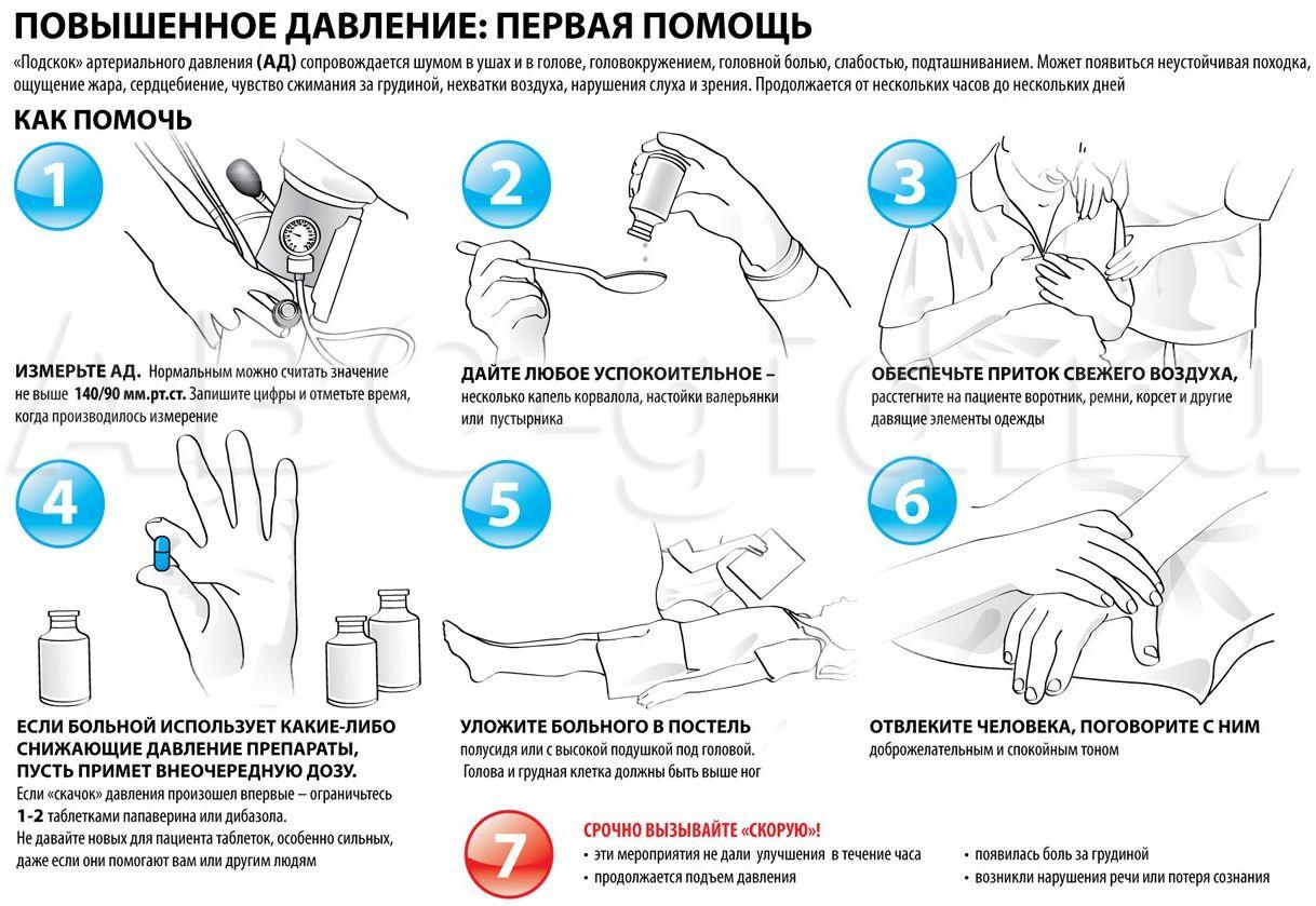 Гипертонический Криз Неотложная Помощь В Стоматологии ...