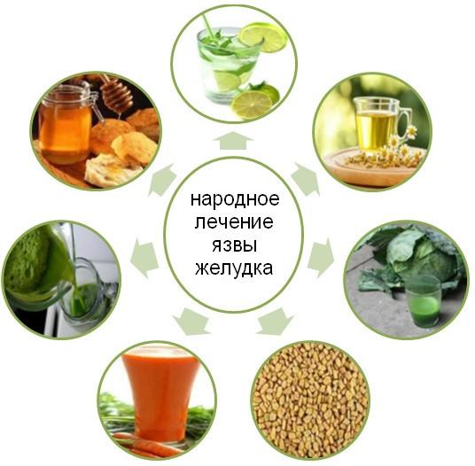 lechenie-yazvy-zheludka-narodnymi-sredstvami