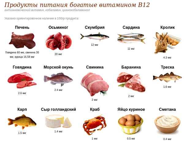 Где содержится витамин В12