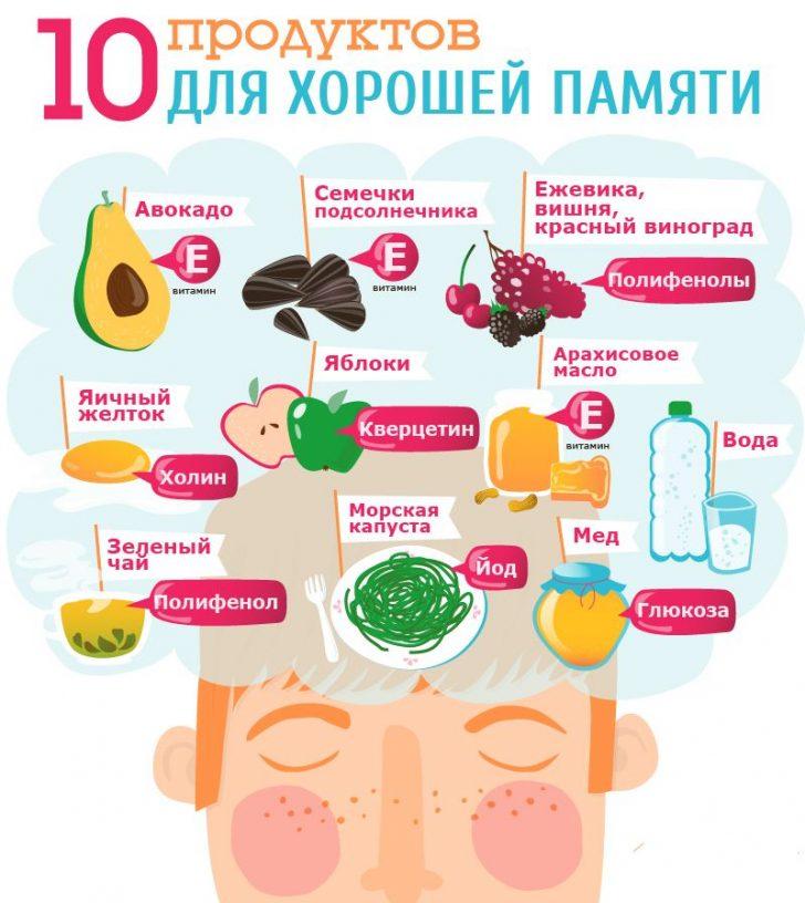 Продукты для мозга 2