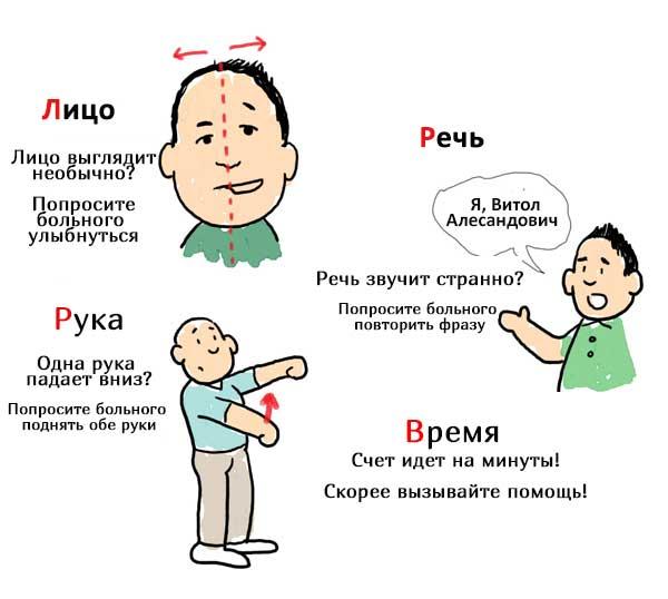pervaya-pomosch-prri-insulte