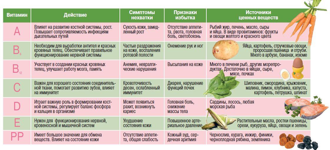 Какие витамины пить во время белковой диеты