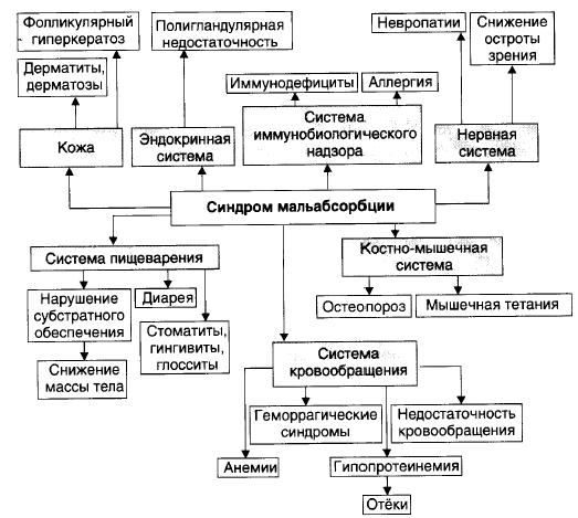 Симптомы синдрома мальабсорбции