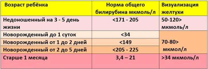 zheltuha-novorozhdennyh-prichiny-table-1