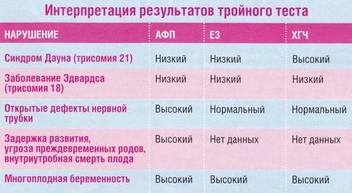 Тройной тест при беременности (2-й триместр)