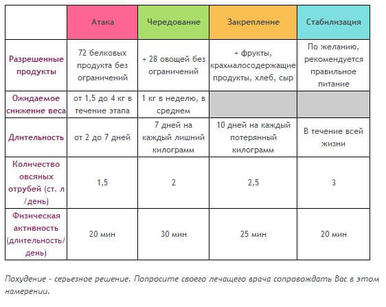 Дюкан Диета Для Ленивых. Диета Дюкана: меню на каждый день при «атаке» (таблица)