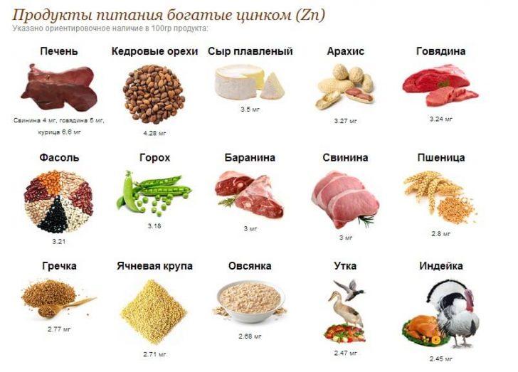 Содержание-цинка-в-продуктах (1)