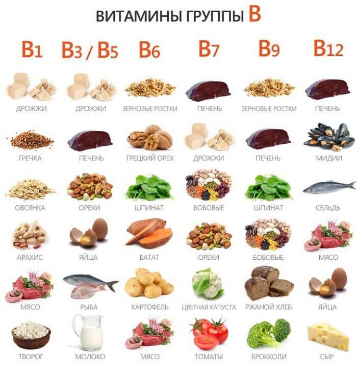 Produktyi-soderzhashhie-vitaminyi-gruppyi-B-vazhneyshie-elementyi-dlya-rosta-borodyi