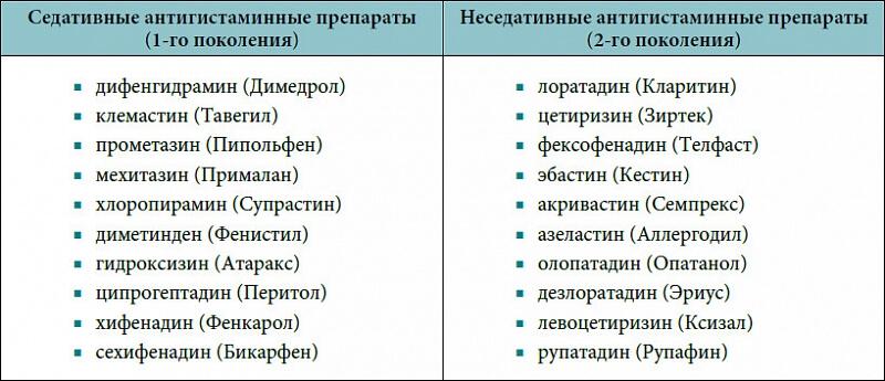antigistaminy