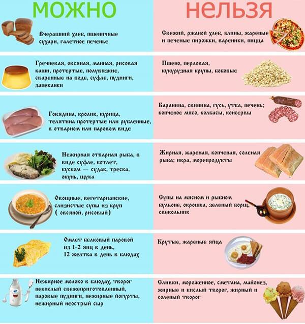 dieta_nomer_5_chto_mozhno_chto_nelzya