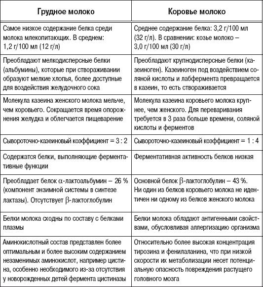 korovie-vs-grudnoe moloko