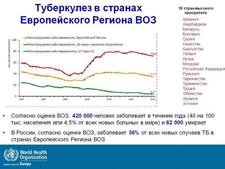Tuberkulez-v-stranakh-Evropejskogo-Regiona (1)