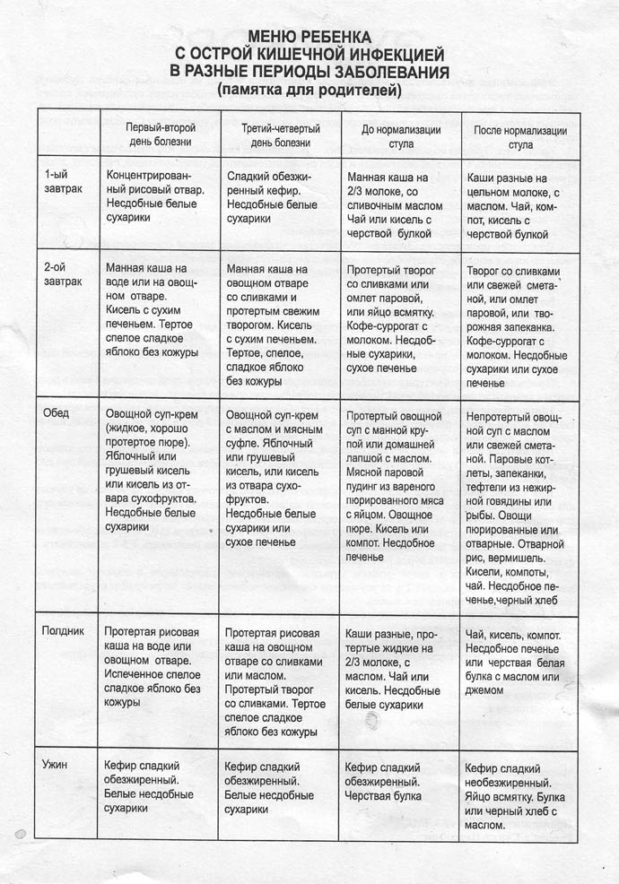 Длительность диеты при ротавирусе