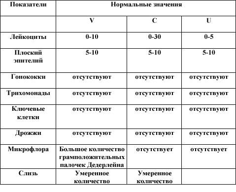 analiz-na-mazok-u-zhenshhin-norma