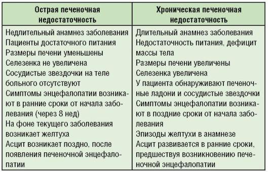 pechenochnaya nedostatochnost