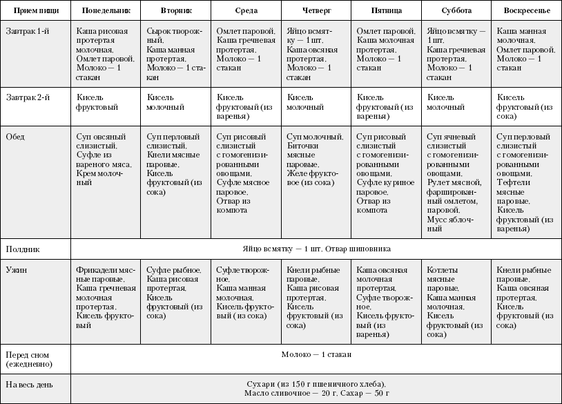 Меню На Диету Номер 1. Классический и хирургический варианты диеты 1, главные принципы и диетическое меню